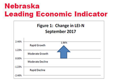 Nebraska Indicator: The Outlook for Growth Improves