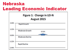 Continued Growth in Nebraska Leading Indicator