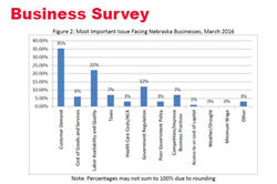 March Surveys: Businesses Expectations Improve in Nebraska