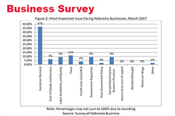 Strong Business and Consumer Confidence in Nebraska