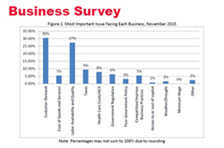 Businesses Optimism Returns in Nebraska