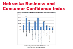 Confidence Persists in Solid Nebraska Labor Market