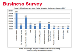 Business, Consumer Confidence Improve, Surveys Show