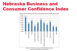 Consumer and Business Confidence Rebound in Nebraska