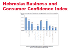 January Surveys: Nebraska Businesses and Consumers Are Resolute