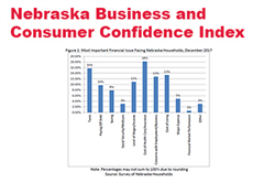 Consumer and Business Confidence Slip in Nebraska