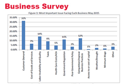 May Survey: Nebraska Businesses Remain Very Optimistic