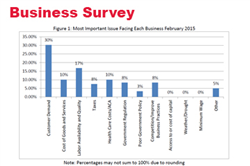 February Survey:  Optimism for Job Growth Maintained
