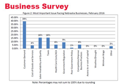 Survey a Mixed Outlook From Households and Businesses