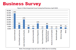 April Survey: Nebraska Businesses Report Record Optimism
