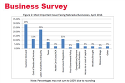 Business Expectations Remain Strong in Nebraska