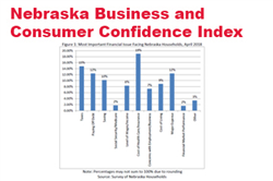 April Surveys: Confidence Moderate in Nebraska