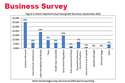October Survey: Mixed Outlook for Nebraska Businesses