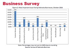 October Surveys: Business and Consumer Outlooks Moderate