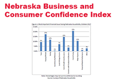 Consumer Confidence Remains Weak During October