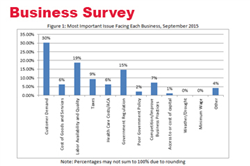 September Survey: Nebraska Businesses Modestly Optimistic About Sales