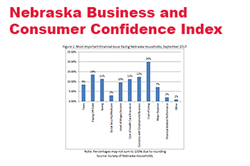 Consumer Confidence Tumbles During September