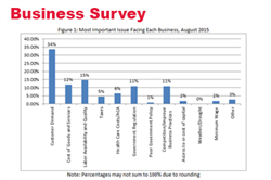 Businesses Throughout Nebraska Hold Positive Outlook