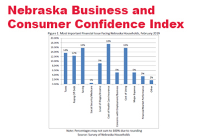 Nebraska Businesses and Consumers Remain Confident