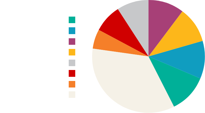 Pie chart of industry representation